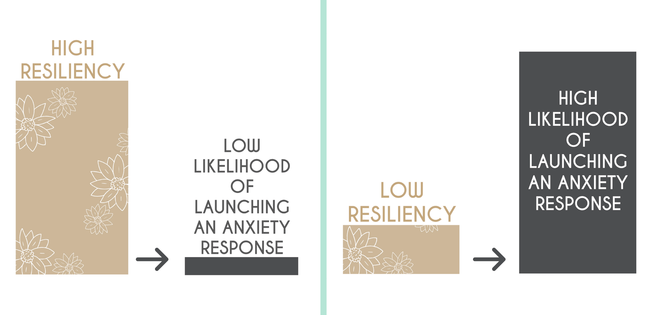 Anxiety resiliency